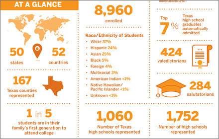 Student Profile Texas 22
