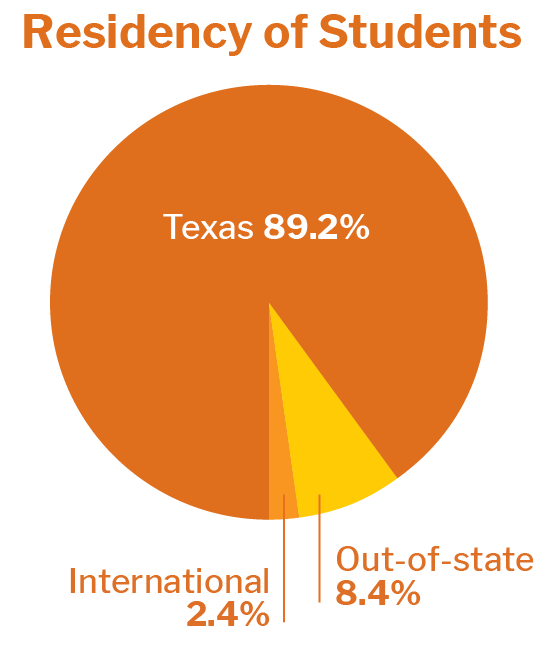Texas 90%, International 2%, Out-of-state 8%